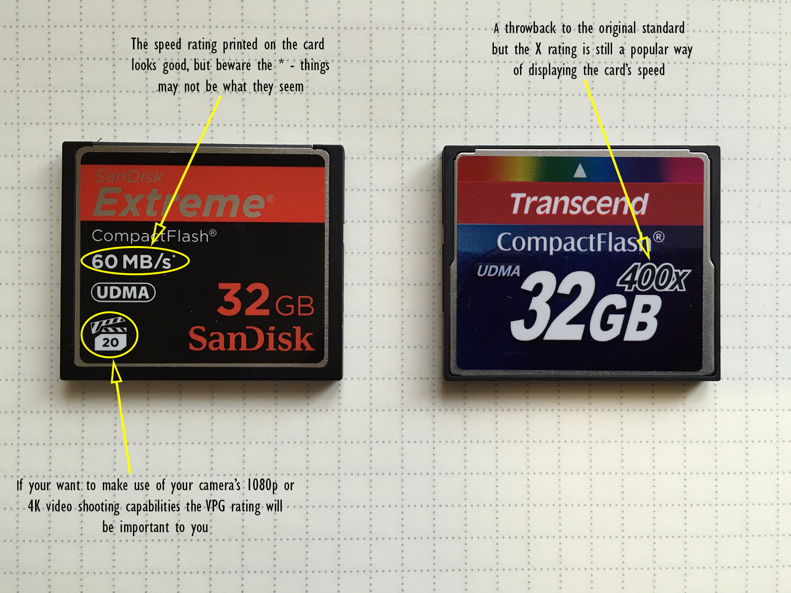 No standard ways of indicating speed and lots of symbols can be confusing, especially when all you need to know is the card's speed in MB/s.