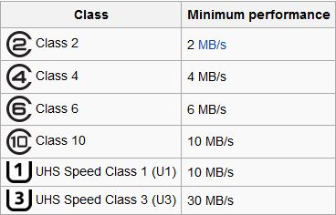 SD classes and UHS speed classes decoded into MB/s. Courtesy of Wikipedia.